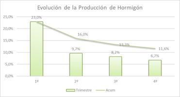 Evolución trimestral de la producción de hormigón en 2019