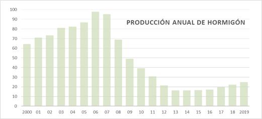 Evolución anual de la producción de hormigón preparado