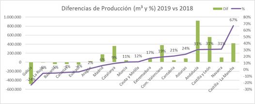 Evolución de la producción de hormigón preparado entre 2018 y 2019 por regiones.